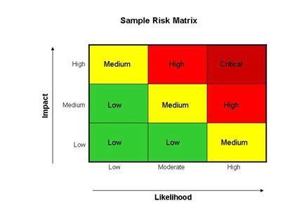 Risk Management Case Examples - ERM - Enterprise Risk
